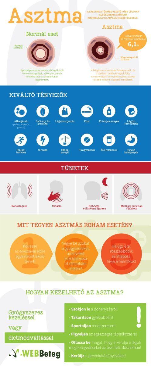 Asztma infografika
