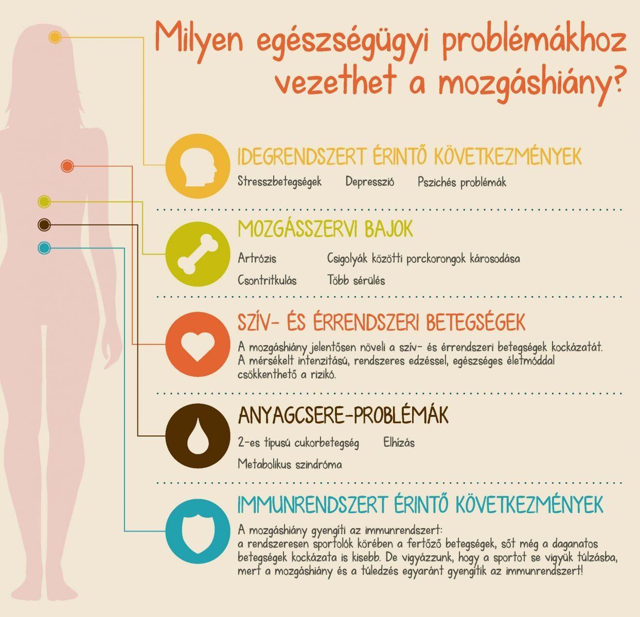 Mozgáshiány következményei infografika