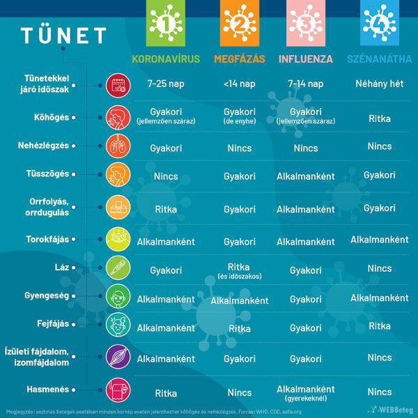 Koronavírus tünetek összehasonlító táblázata