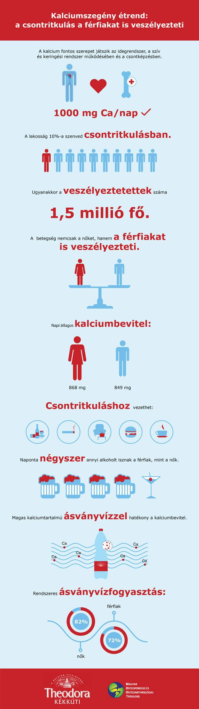 Csontritkulás infografika