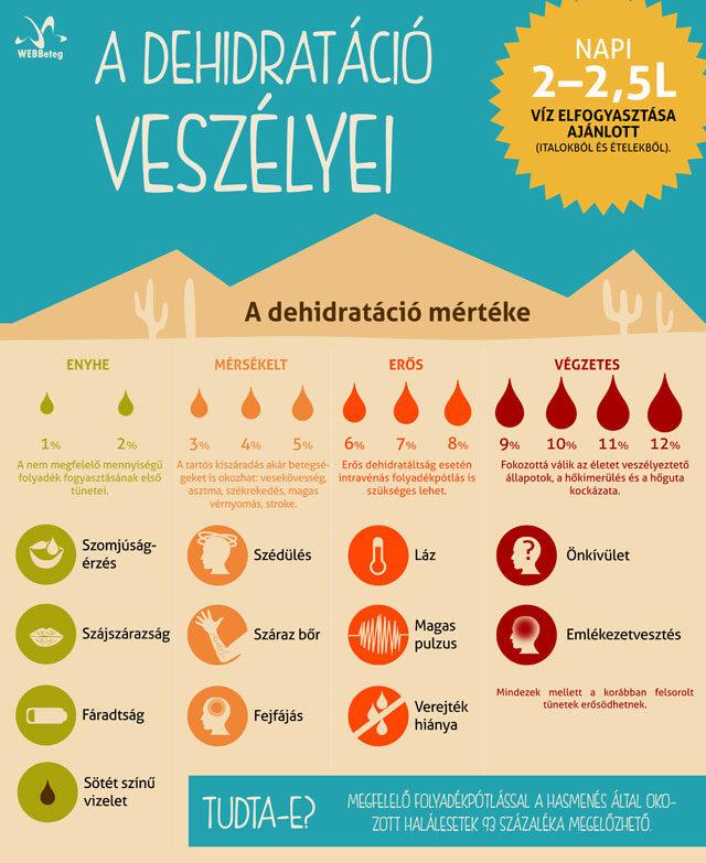 Dehidratáció infografika