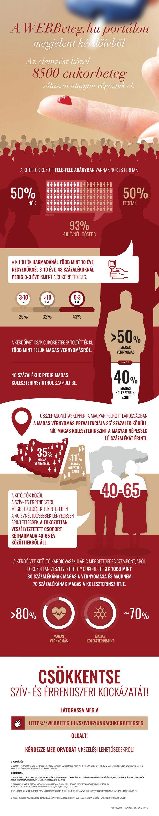 Diabétesz infografika