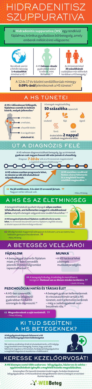 Hidradenitis infografika