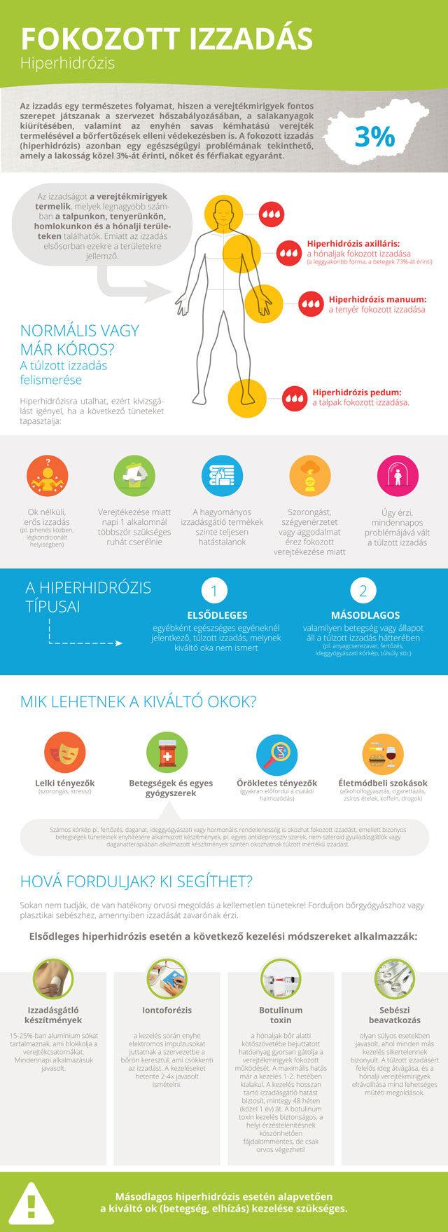 Hiperhidrózis infografika