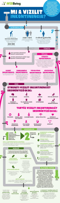 Inkontinencia infografika