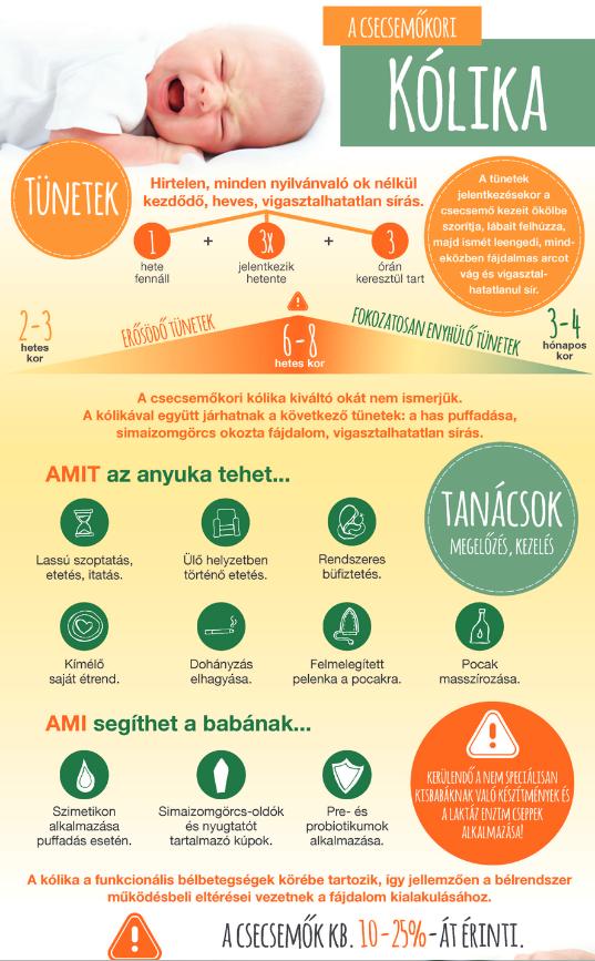Kólika infografika