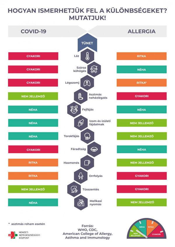 COVID és allergia tünetek infografika