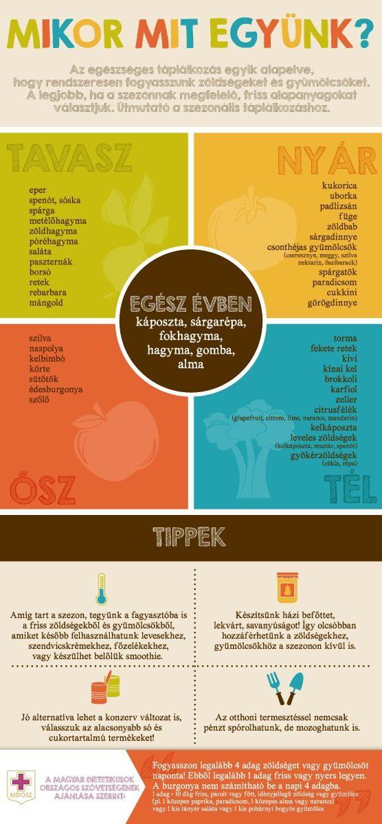 Szezonális táplálkozási lista