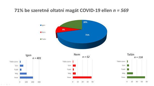 Szervátültetés és Covid statisztika 1