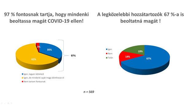 Szervátültetés és Covid statisztika 2