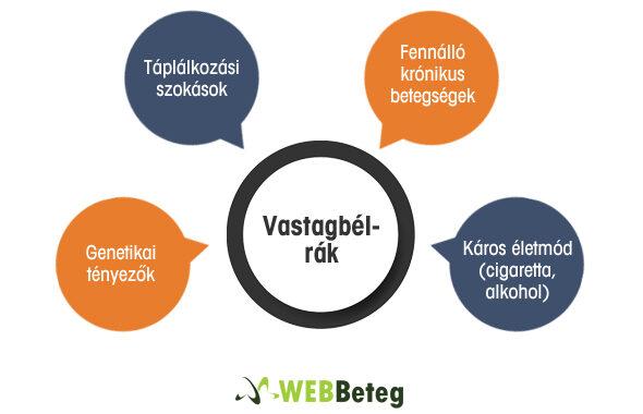 A vastagbélrák rizikóját növelő tényezők